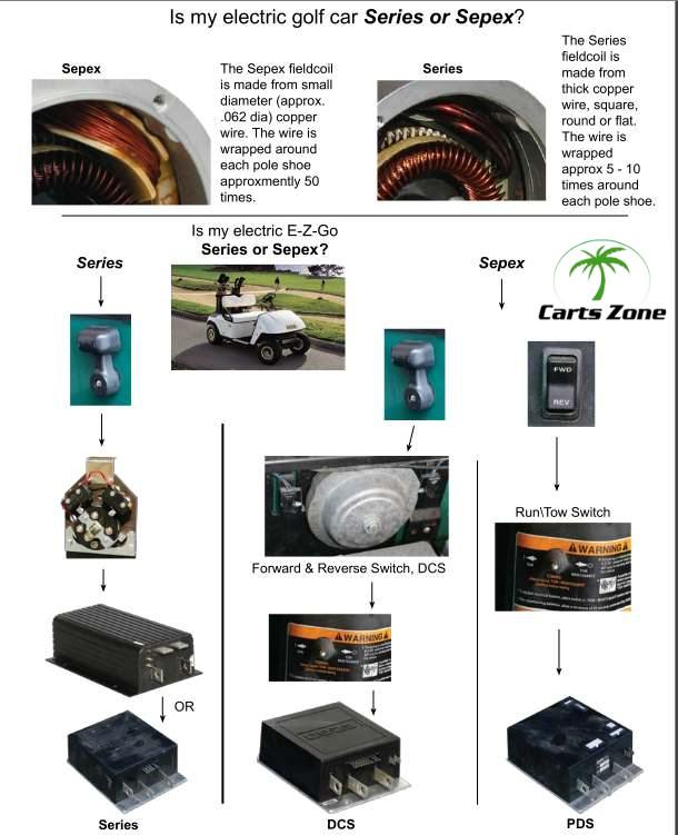 Ezgo DCS PDS Electric Motors Carts Zone Your Source for Golf